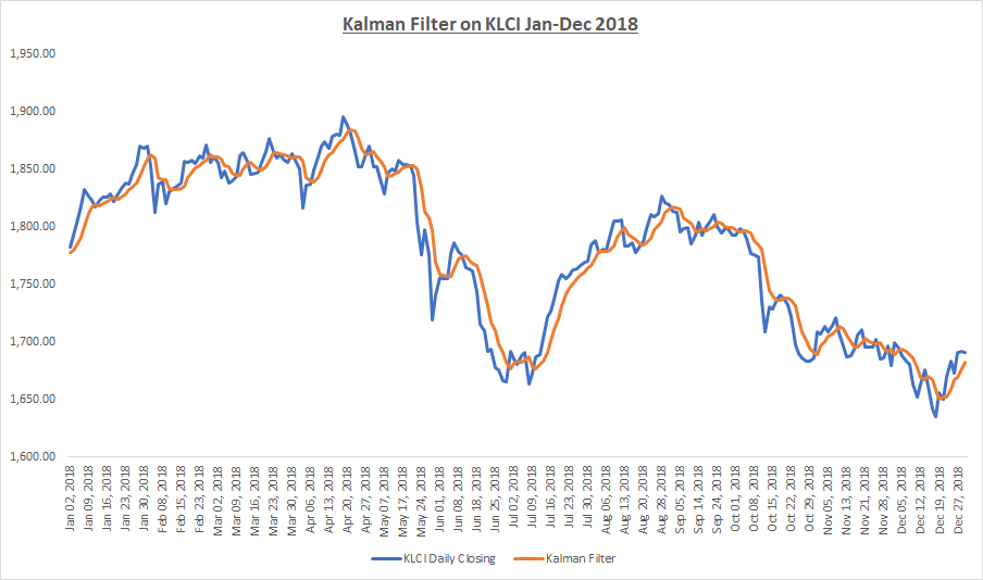 MY MPCA: Kalman Filter in Finance Application