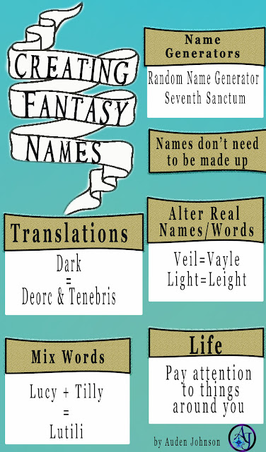 Naming your fantasy world