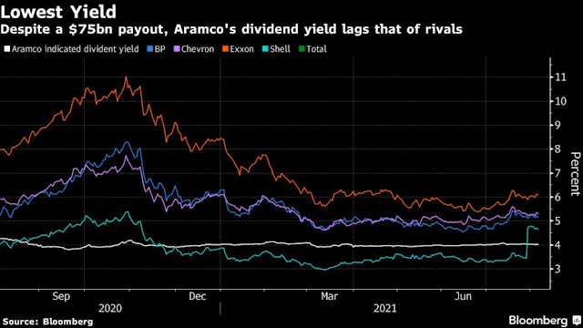 #Saudi Aramco Bucks Trend by Prioritizing Oil Output Over Dividends - Bloomberg