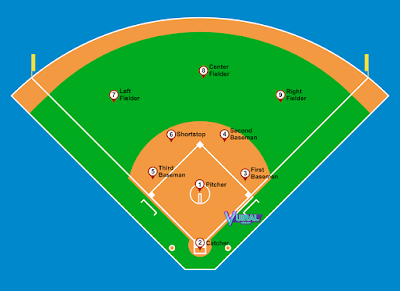 Contoh Gambar Nama Posisi Pemain Softball Dan Tugasnya Lengkap