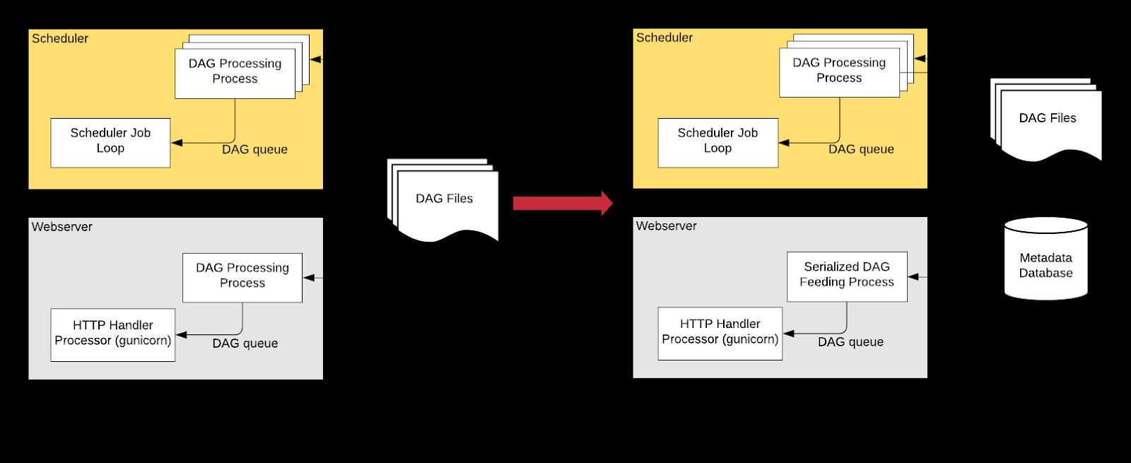 Airflow DAG Serialization