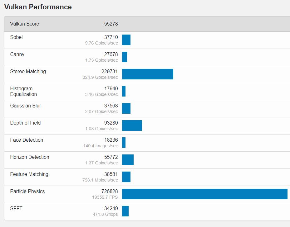 Vulkan karşılaştırmasında AMD Radeon RX 6700 XT performansı