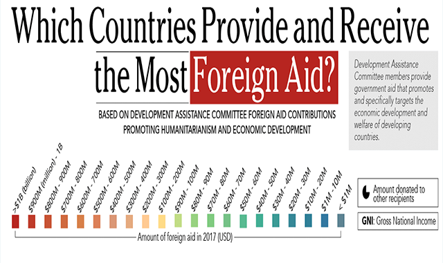 Which Countries Provide and Recieve the Most Foreign Aid? #infographic