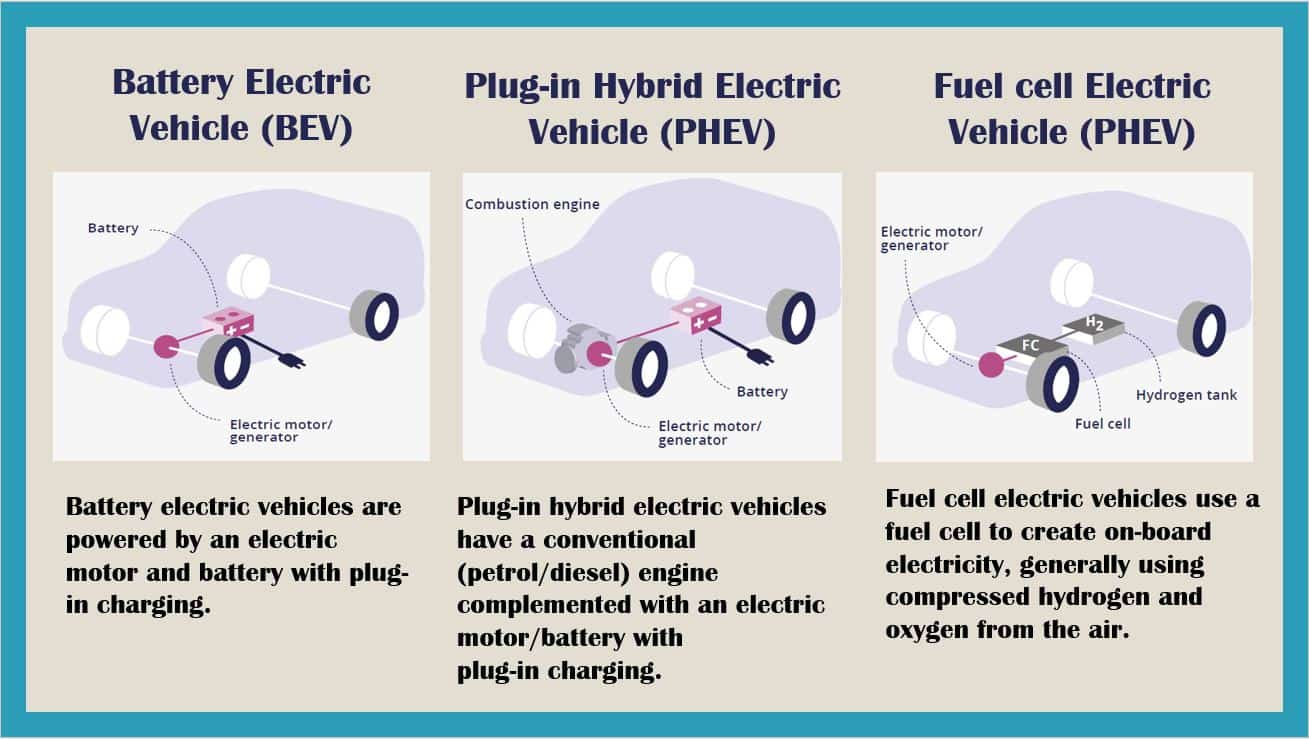 ev-types-bev-vs-plugin-hybrid-fuelcell-vehicle-1