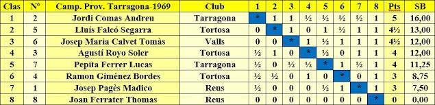 Clasificación del Campeonato Provincial de Tarragona-1969