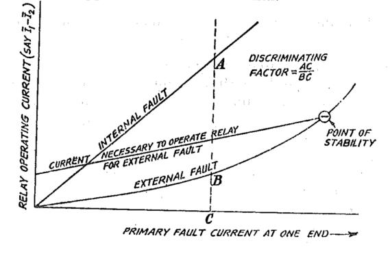 current balance relay