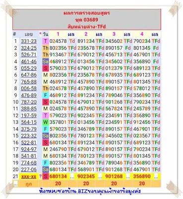 Thailand Lottery 3up Win Result Today Facebook 16 February 2020