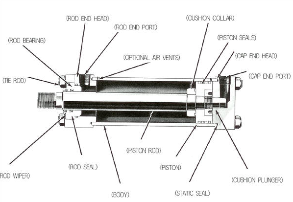 HYDRAULIC ACTUATORS - Mechanical engineering concepts and