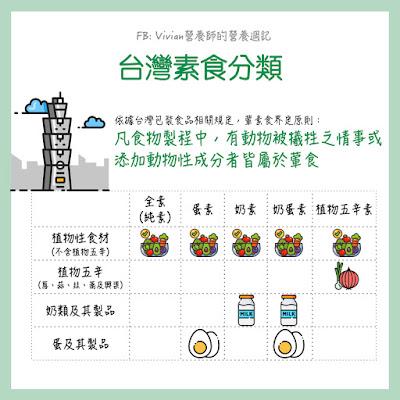 Vivian營養師素食可以食用哪些食材?台灣素食與歐美素食分類差很多!