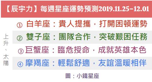 【辰宇力】每週星座運勢預測2019.11.25-12.01