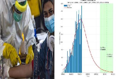 Akhir Pandemi Corona di Indonesia Diprediksi Salah Satu Yang Terlama Dibanding Negara Lain