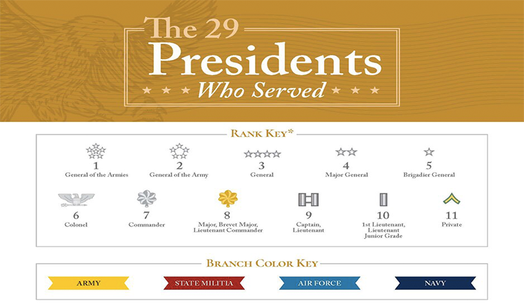 Every U.S. President Who Served in Our Armed Forces #infographic