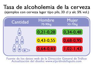 ¿Cuánta cerveza puedo beber antes de conducir?