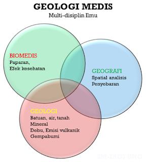 Medical Geology - Geologi Medis - Multi Disiplin Ilmu - Ebay Febryant