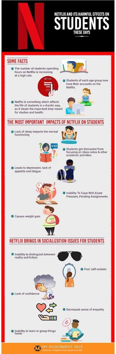 The Effects of Netflix On Students Nowadays