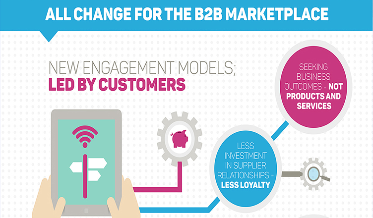All change for the B2B marketplace #infographic