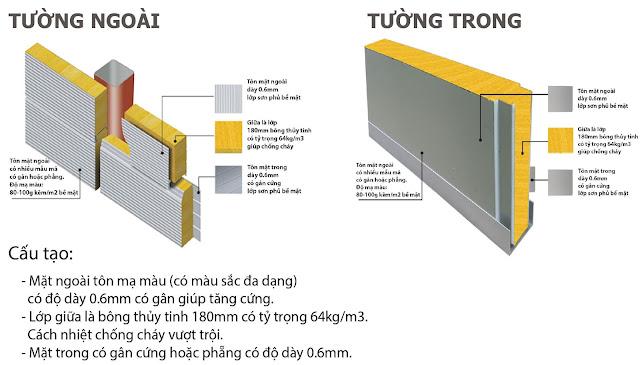 xốp panel cách nhiệt chống cháy