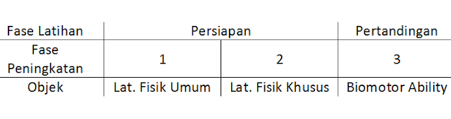 periodisasi program latihan