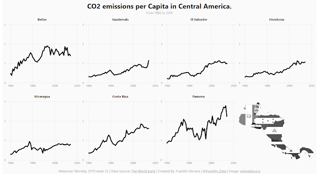 Makeover Monday: CO2 Emissions per capita
