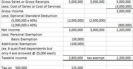 Itemized Deductions, Standard Deduction