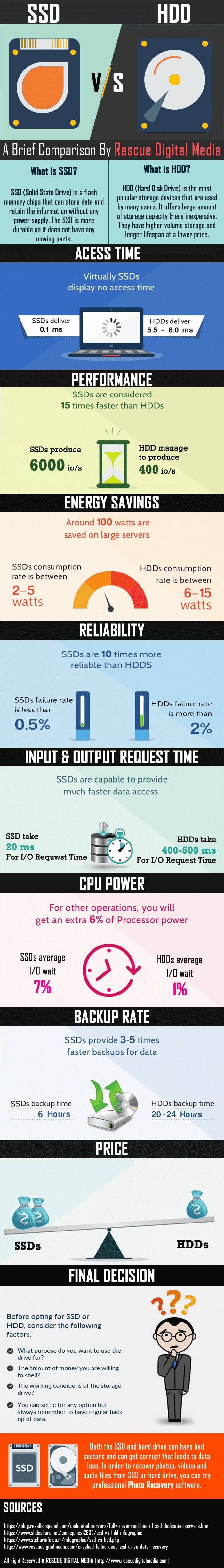 SSD Vs HDD: Solid State Drive And Hard Disk Drive Comparison #infographic