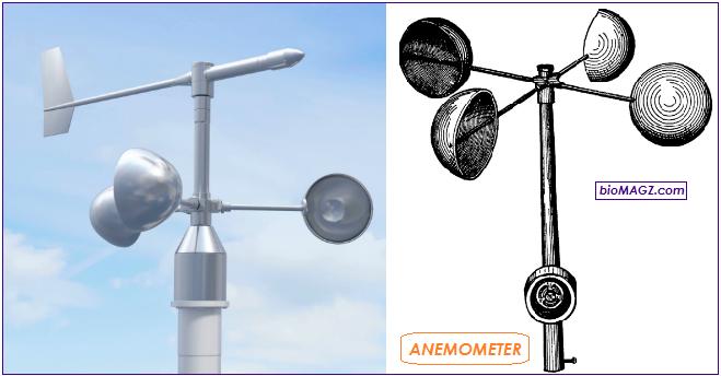 Gambar anemometer, fungsi anemometer dan pengertiannya