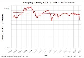 Real (RPI) Monthly FTSE 100 Price