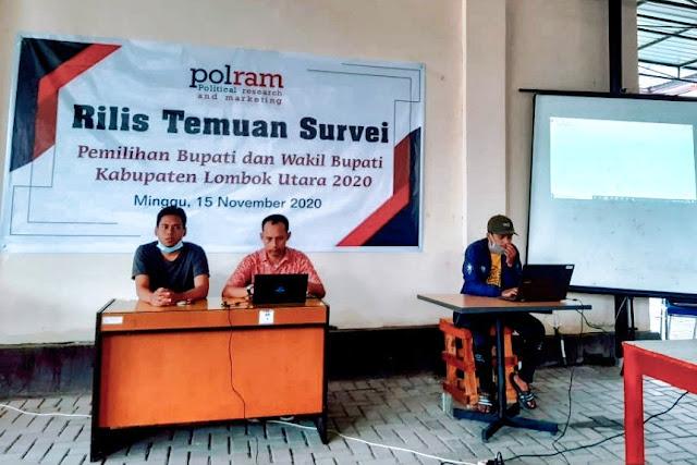 Survei Polram, Paslon NADI unggul dari JODA di Pilkada KLU