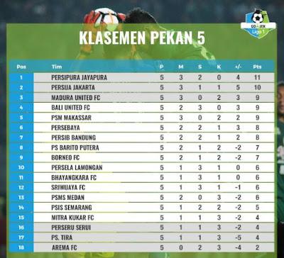 Klasemen Liga 1 2018 Pekan 5