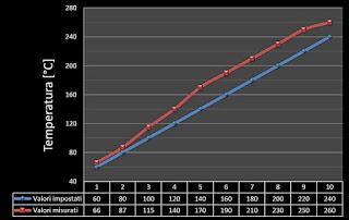 Klarstein VariCook SX 1800w, temperature di funzionamento