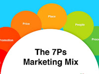 What is Marketing Mix? Definitions, Objectives, and Concepts