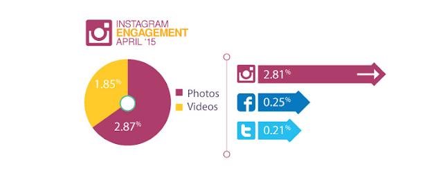 Kenapa Harus Bisnes Di Instagram