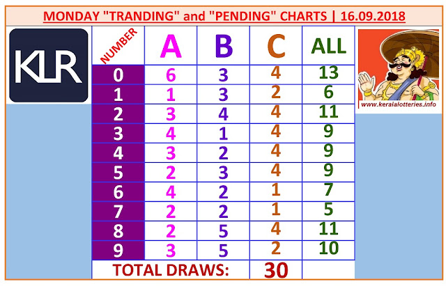 Kerala Lottery Result Winning Numbers ABC Chart Monday 30 Draws on 16.9.2019