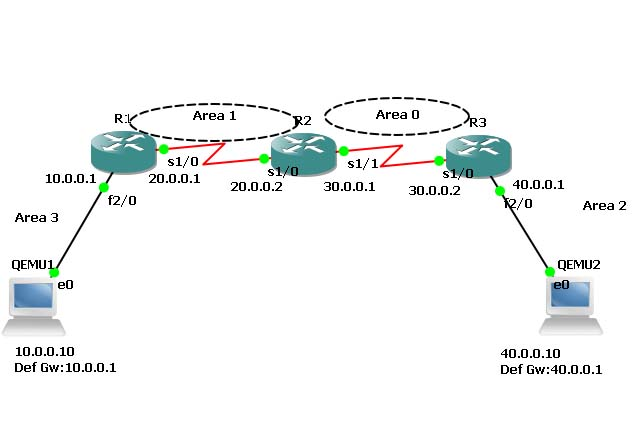 Internet Backbone Diagram Fast How To Configure Ospf Routing Protocol And Connect Areas