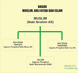 Meluruskan Makna Muslim, Ahli Kitab dan Umat Islam