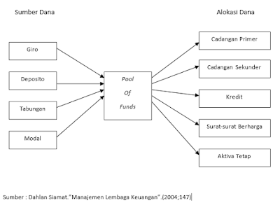 Diagram Pool of Fund Approach