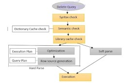 Oracle Delete Statement Internal Architecture