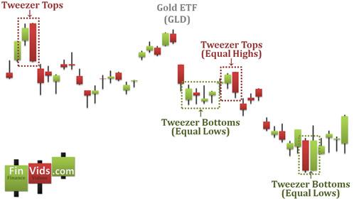Kỹ thuật Trade Coin: Mô hình nến Tweezer Top / Bottom - Đáy nhíp / Đỉnh nhíp (Bài 29)