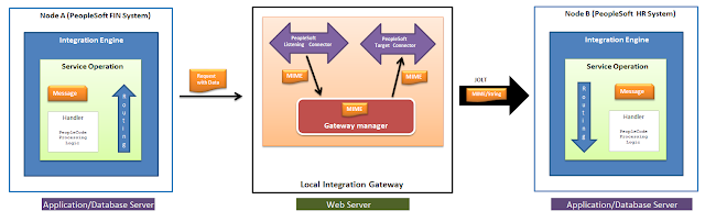 PeopleSoft Integration Broker Architecture