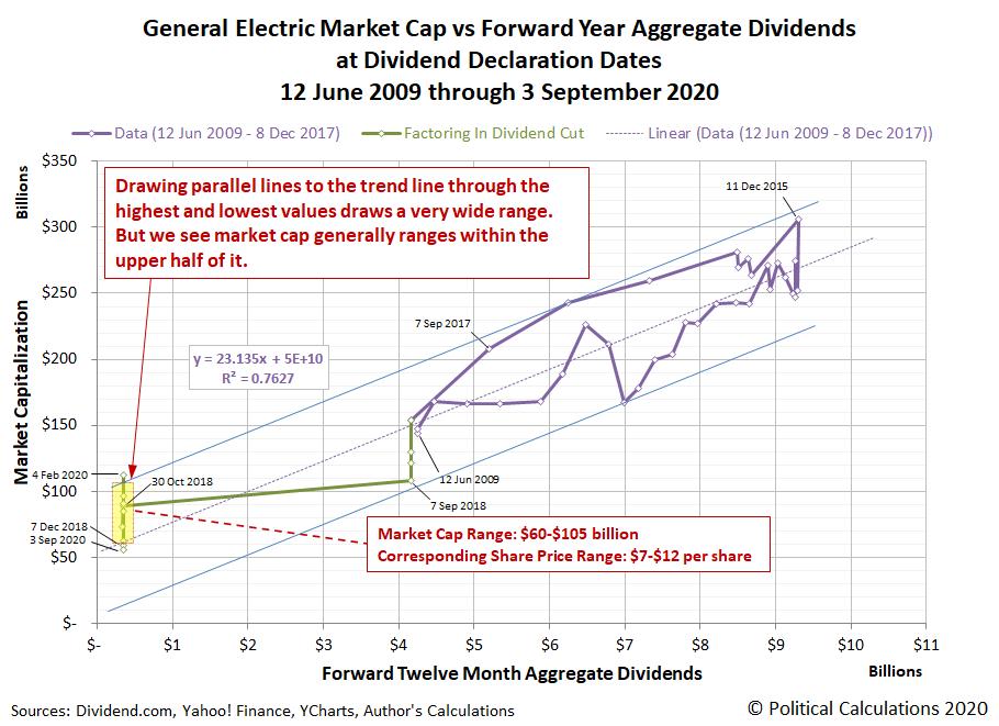 Option C: General Electric Market Cap vs Forward Year Aggregate Dividends at Dividend Declaration Dates, 12 June 2009 through 3 September 2020
