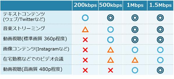 四つのの通信速度:200kbpsと500kbpsと1Mbpsと1.5Mbpsでできることの目安