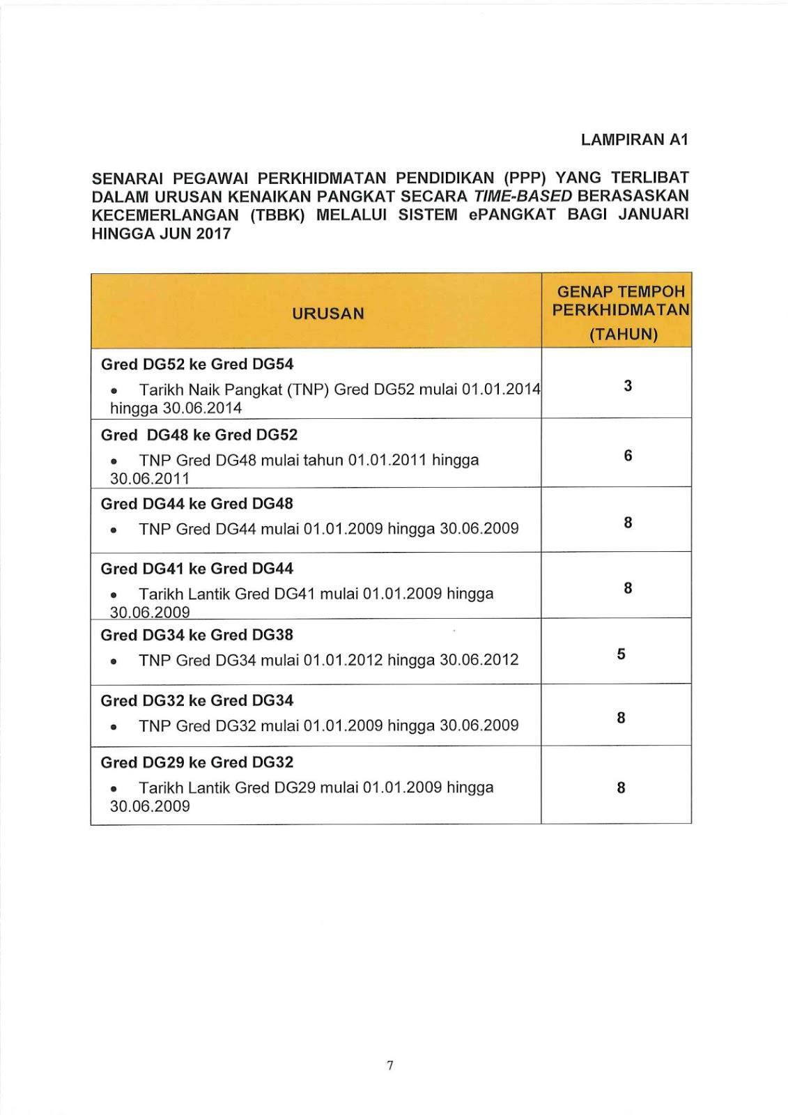 Urusan Kenaikan Pangkat Pegawai Perkhidmatan Pendidikan Ppp Gred Dg32 Hingga Gred Dg54 Secara Time Based Berasaskan Kecemerlangan Tbbk Pendidik2u