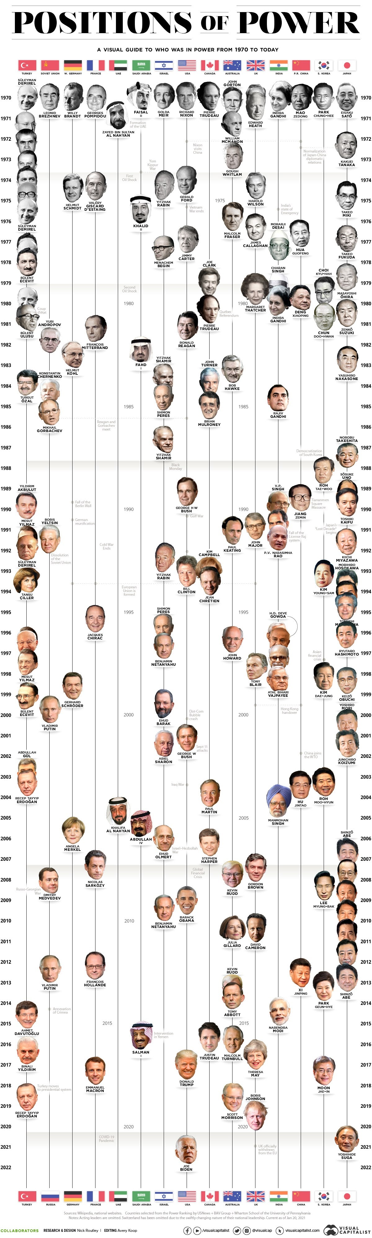 visualized-the-world-leaders-in-positions-of-power-1970-today-infographic