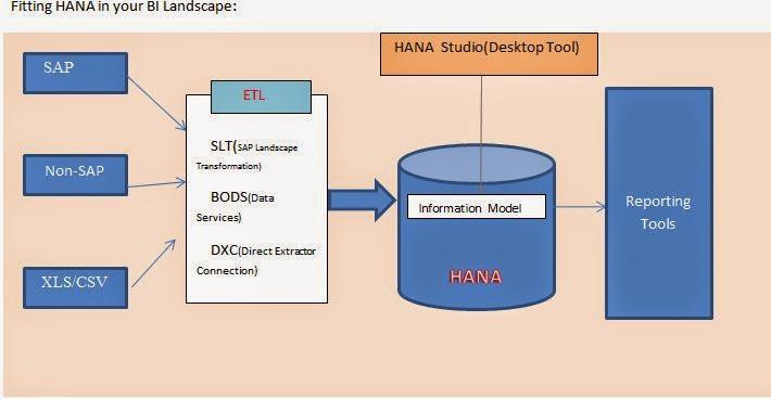 fitting hana to your bi landscape: