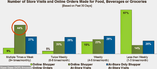 No of Store Visits vs Online Grocery Orders
