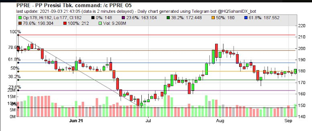7 stocks that broke above the 50% fibo line, BUY SIGNAL, MONDAY 5 September 2021
