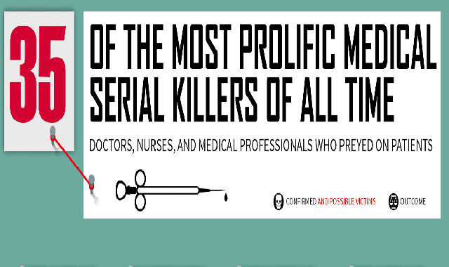 35 Of The Most Prolific Medical Serial Killers of All Time #infographic
