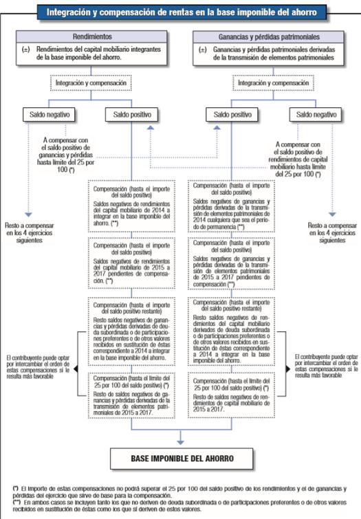 integracion-compensacion-rentas-2018