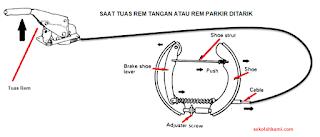 Cara Kerja Rem Tangan atau Rem Parkir