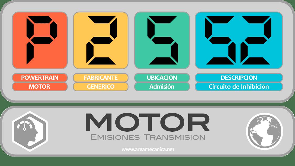 CODIGOS DE FALLA (P2500-P25FF) MOTOR | OBD2 | DTC